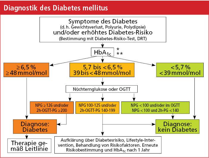 diagnose des diabetes l st der hba1c den n chtern. Black Bedroom Furniture Sets. Home Design Ideas