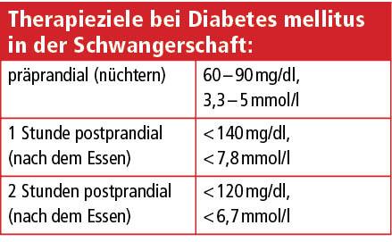 Stoffwechselentgleisungen bei Diabetes