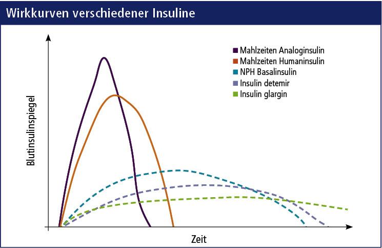 Neues Insulin