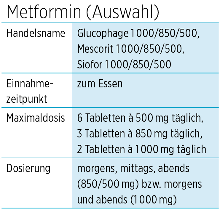 Abgenommen metformin Mit Metformin